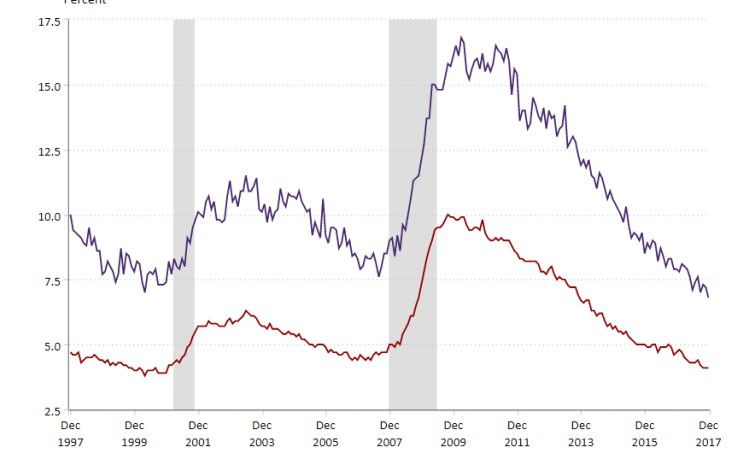 """The unemployment rate is now at 3.7 percent, the lowest since 1969…"""